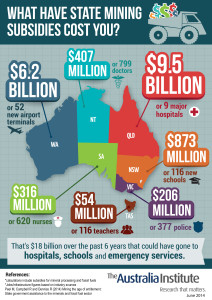 State subsidies for mining (The Australia Institute)